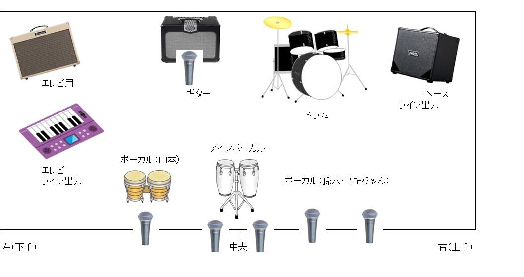 ステージ楽器配置図