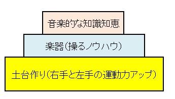 音楽の基本(3つの要素)
