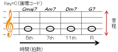 音楽の三要素(譜面