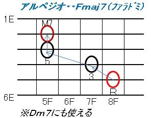アルペジオ(Fmaj7)