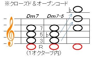 コード(Dm7-5