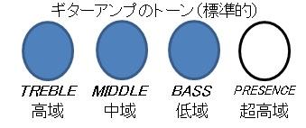 ギターアンプ(トーン)