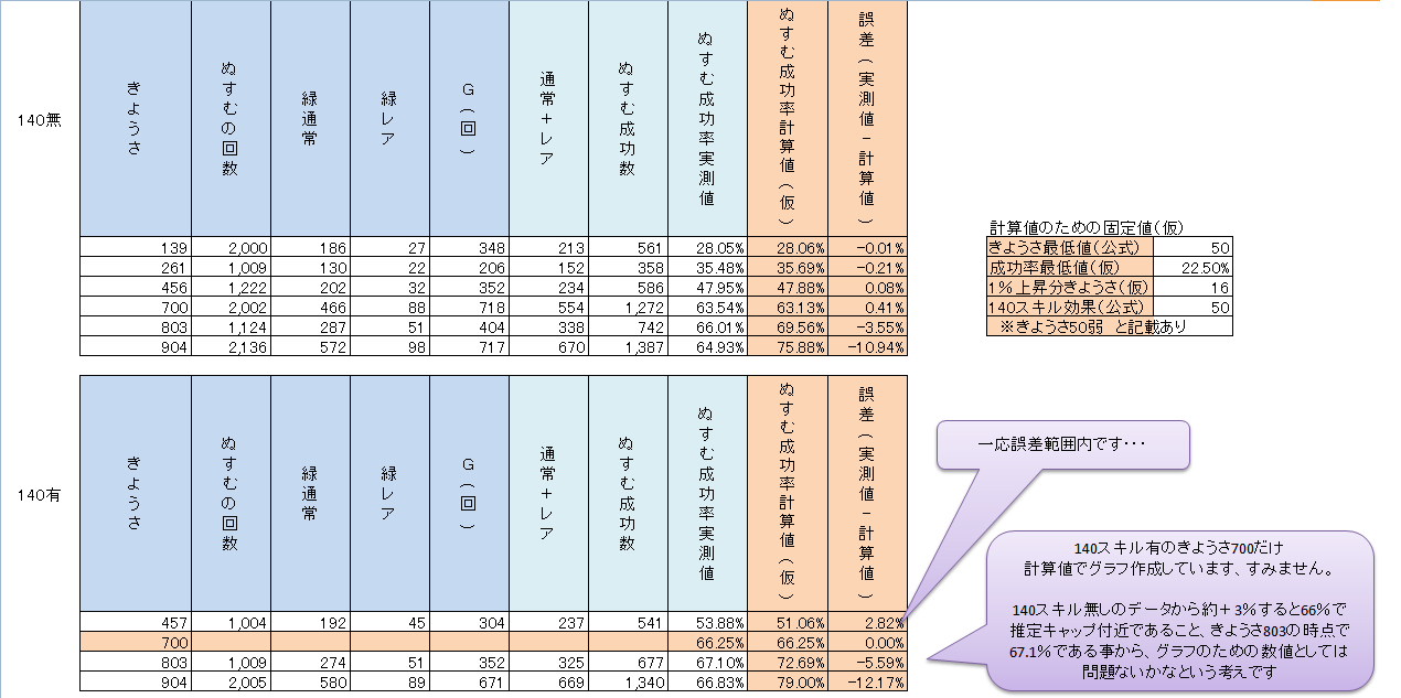 (ぬすむ)成功率の実測値と計算式予想