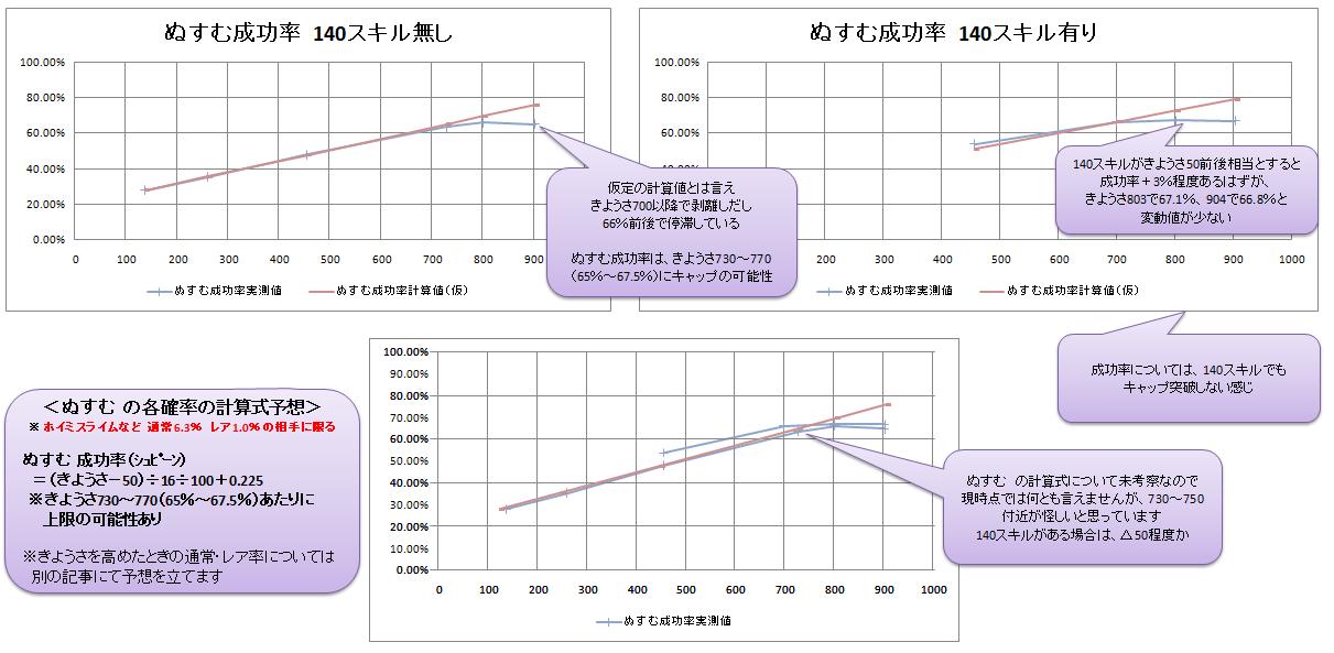 (ぬすむ)成功率のグラフ化とキャップあるんじゃないかという主張