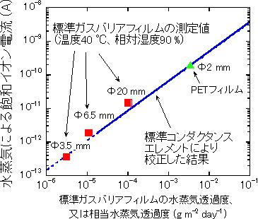 AIST_standard_high-gasbarrier_measurement_image.png