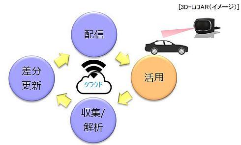 Pioneer_HERE_Data-eco-system_image1.jpg
