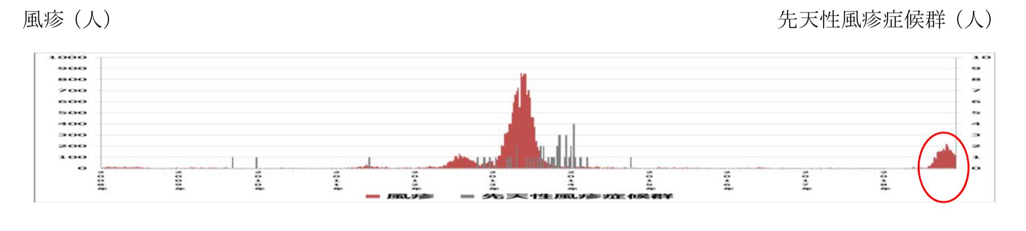 国内における風疹患者数の年次推移