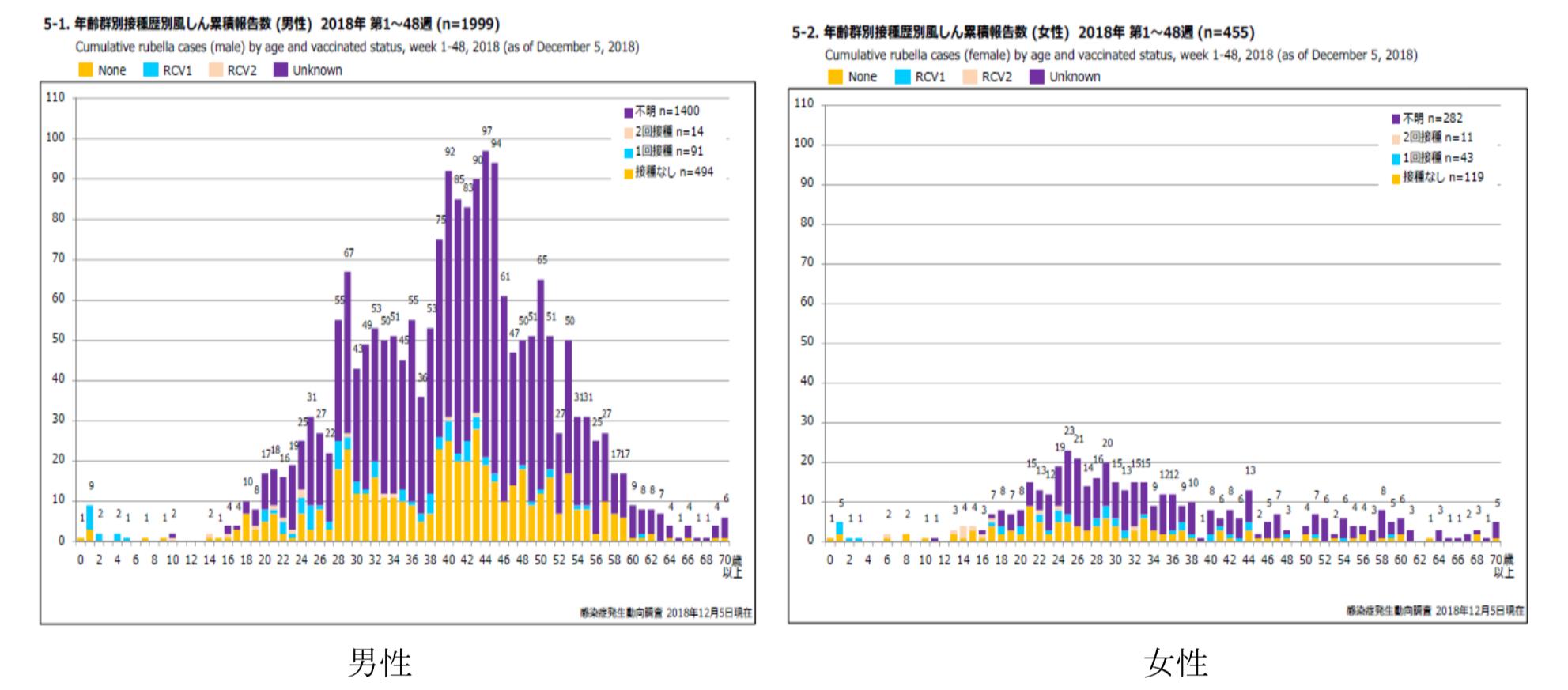 2018年罹患の風疹における男女別年齢分布