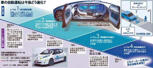 車の自動運転は今後どう進化?