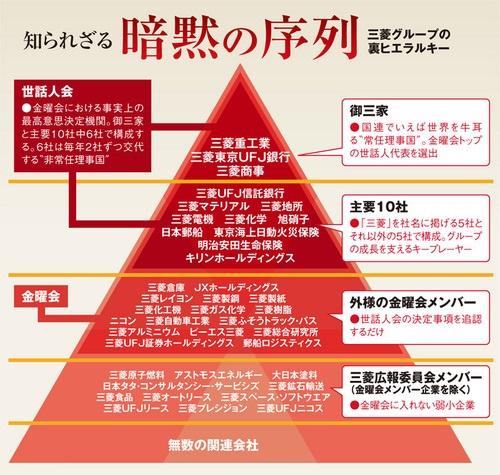 三菱グループ、暗黙の序列