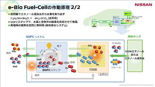 e-Bio Fuel-Cellの作動原理