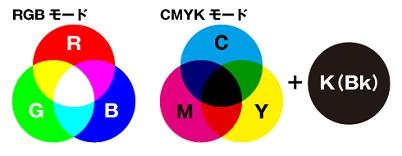 CMYK・RGBのカラーモード