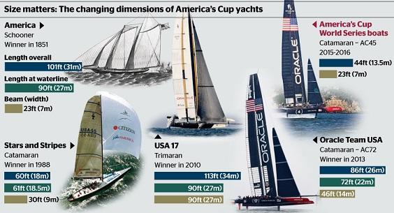アメリカスカップ・ヨットの変遷
