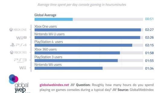 Xbox One Users Spend the Most Time Gaming