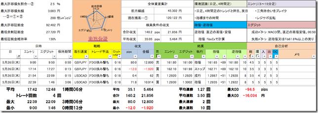 おっ!【5/26(木) トレード結果】