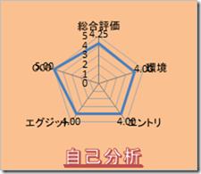 長い目でトレード【9/14(水) トレード結果】