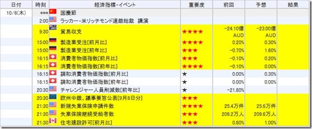 【10/6(木) 今日のトレード】