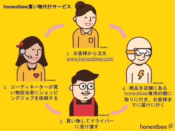 honestbee株式会社 配送スタッフ