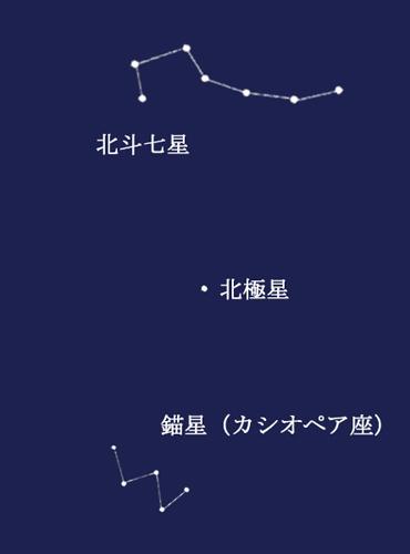 山形星(カシオペア座)と北斗七星