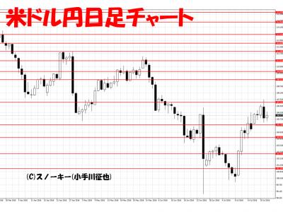 20160723米ドル円日足