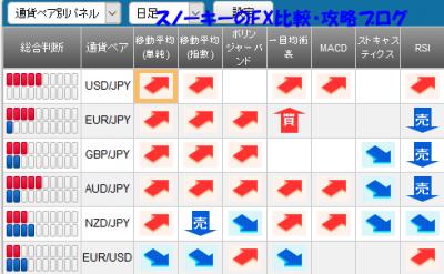 20160723さきよみLIONチャートシグナルパネル