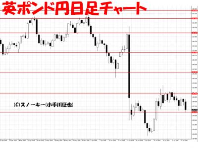 20160729英ポンド円日足ループ・イフダン検証