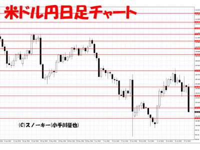 20160730米ドル円日足