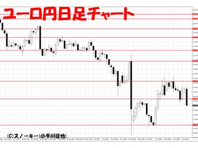 20160730ユーロ円日足