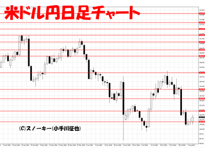 20160806米ドル円日足チャート