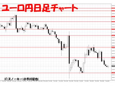 20160806ユーロ円日足チャート