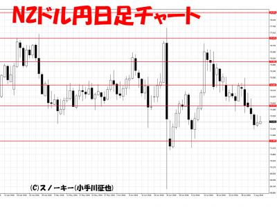20160806NZドル円日足