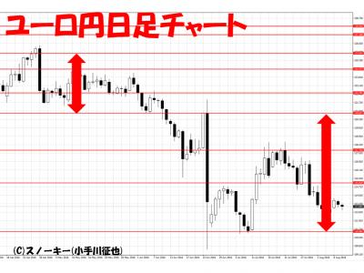 20160810ユーロ円日足