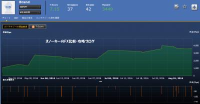 シストレ24Brand損益チャート