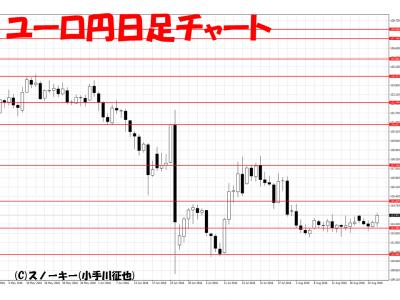 20160827ユーロ円日足