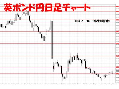 20160827英ポンド円日足