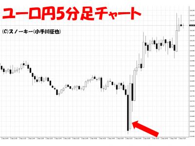 20160902米雇用統計ユーロ円5分足