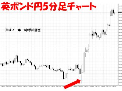 20160902米雇用統計英ポンド円5分足