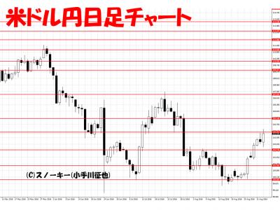 20160904米ドル円日足