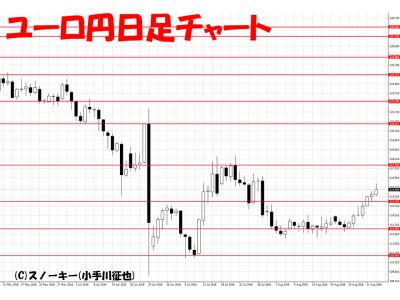 20160904ユーロ円日足