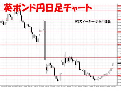 20160904英ポンド円日足