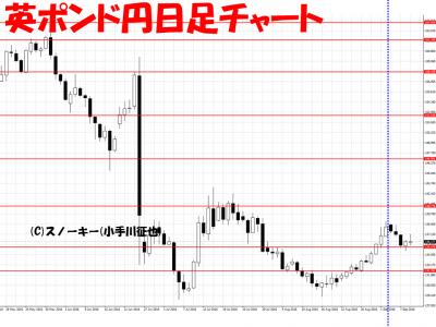 20160910さきよみLIONチャート検証英ポンド円日足
