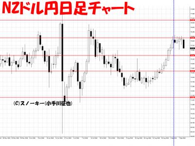 20160910さきよみLIONチャート検証NZドル円日足