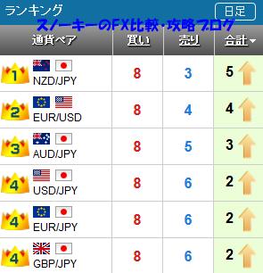20169011さきよみLIONチャートランキング