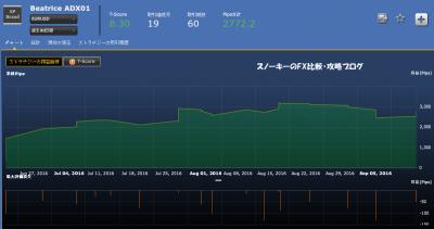 シストレ24BeatriceADX1損益チャート