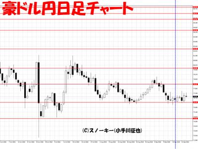 20160924さきよみLIONチャート検証豪ドル円日足