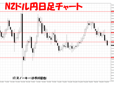 20160924NZドル円日足