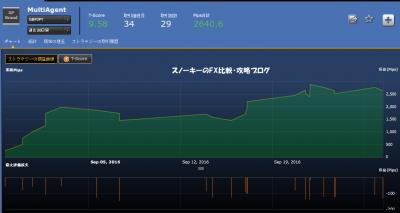 20160928マルチエージェント損益チャート30日間