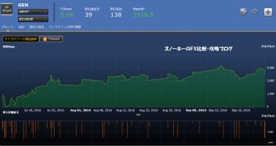 シストレ24GEN損益チャート