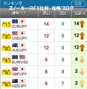 20161008さきよみLIONチャートランキング