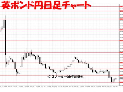 20161014英ポンド円日足